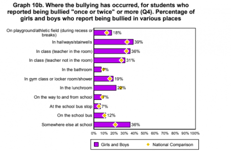 A survey administered in 2015-16 illustrates the most common places around school that bullying incidents occur.